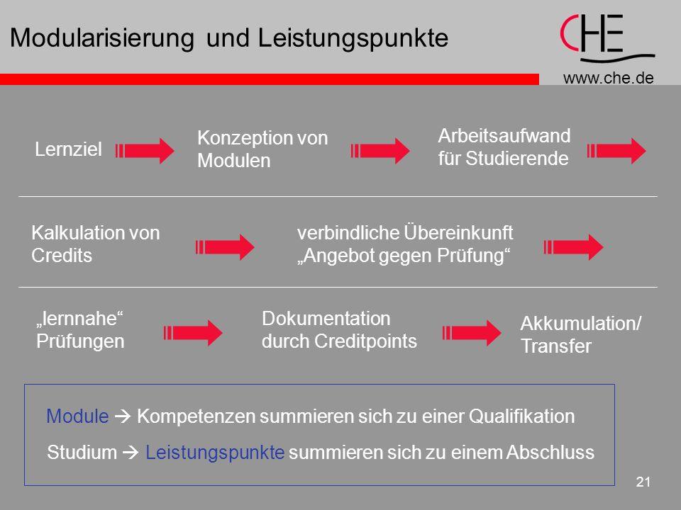 Modularisierung und Leistungspunkte