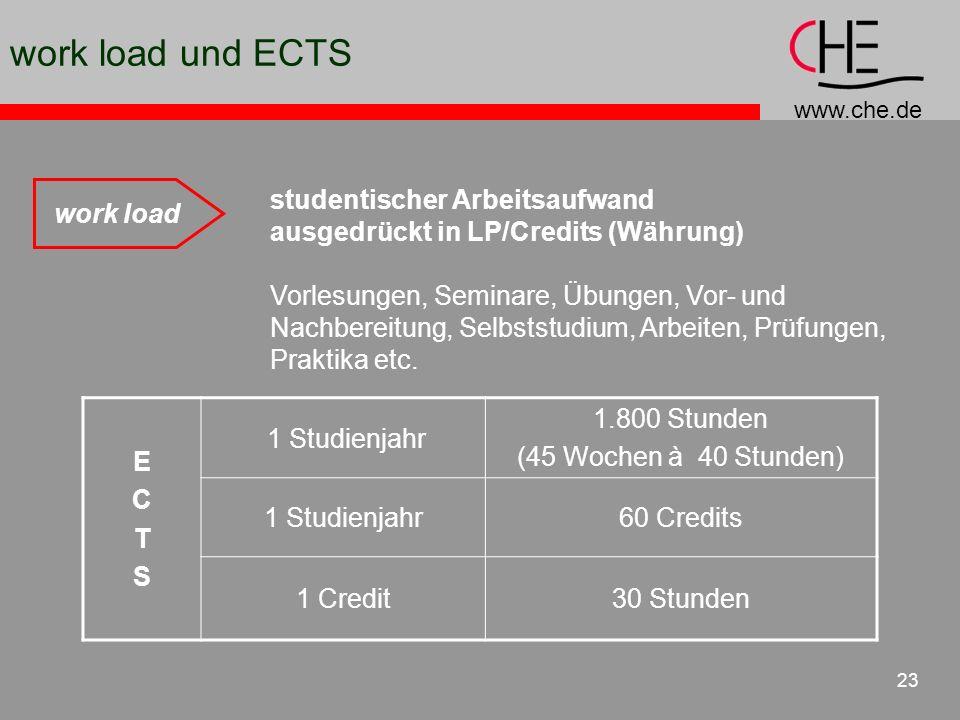 work load und ECTS work load studentischer Arbeitsaufwand