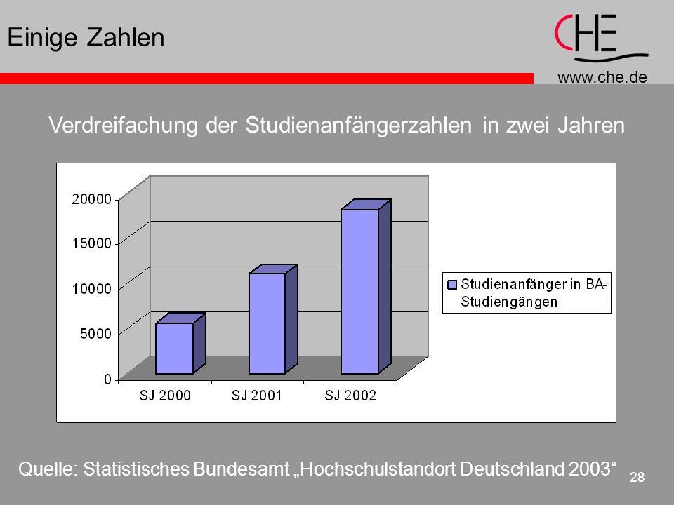 Einige Zahlen Verdreifachung der Studienanfängerzahlen in zwei Jahren