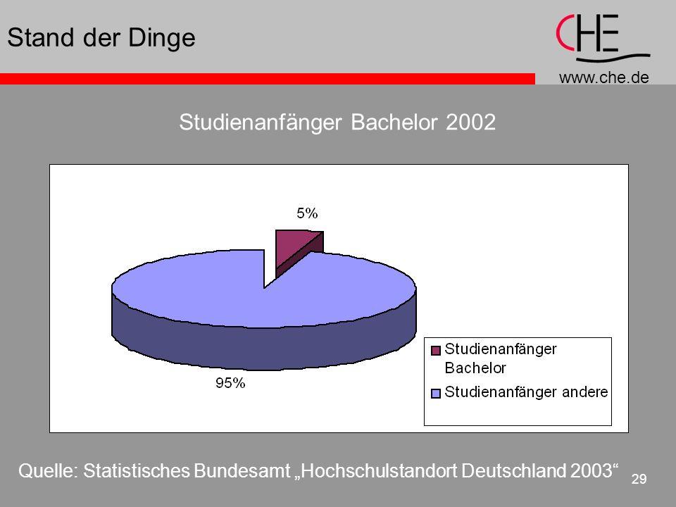 Stand der Dinge Studienanfänger Bachelor 2002