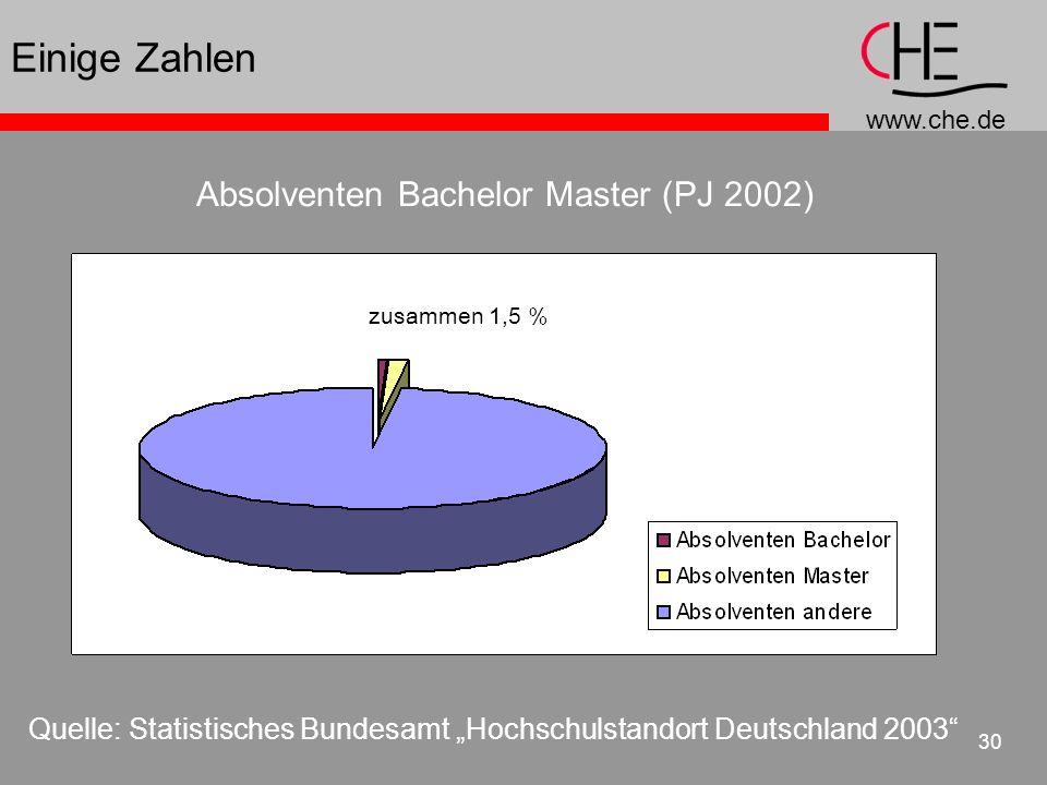 Einige Zahlen Absolventen Bachelor Master (PJ 2002)