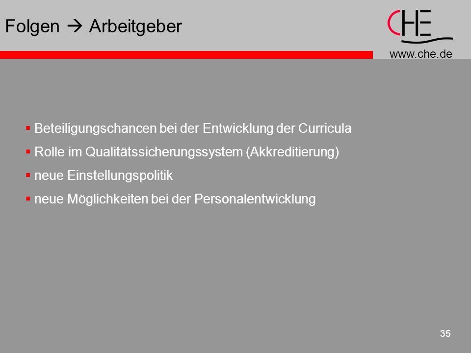 Folgen  Arbeitgeber Beteiligungschancen bei der Entwicklung der Curricula. Rolle im Qualitätssicherungssystem (Akkreditierung)