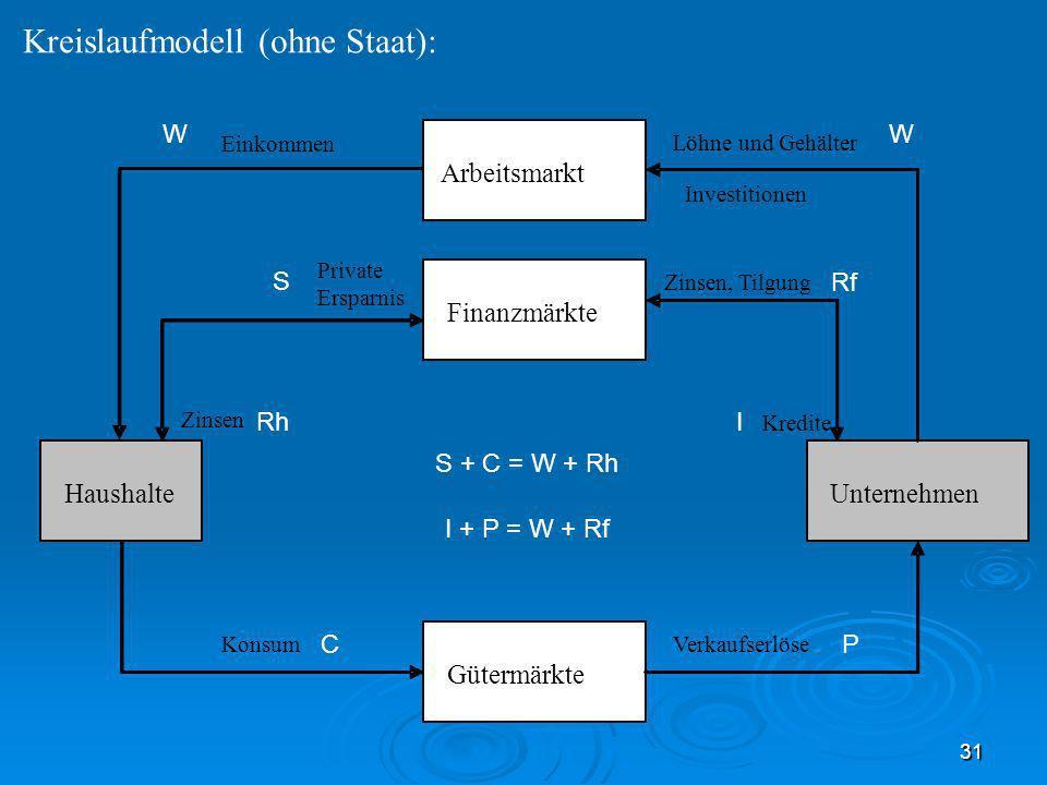 Kreislaufmodell (ohne Staat):