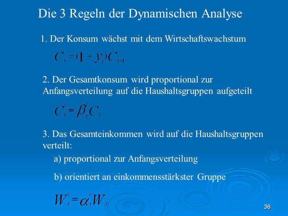 Die 3 Regeln der Dynamischen Analyse