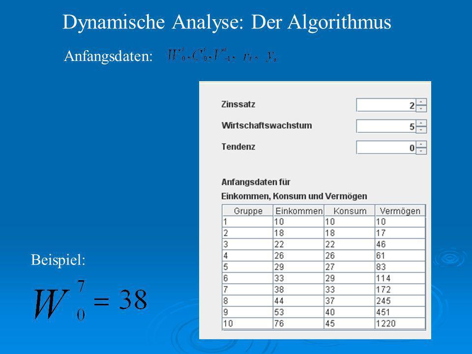 Dynamische Analyse: Der Algorithmus