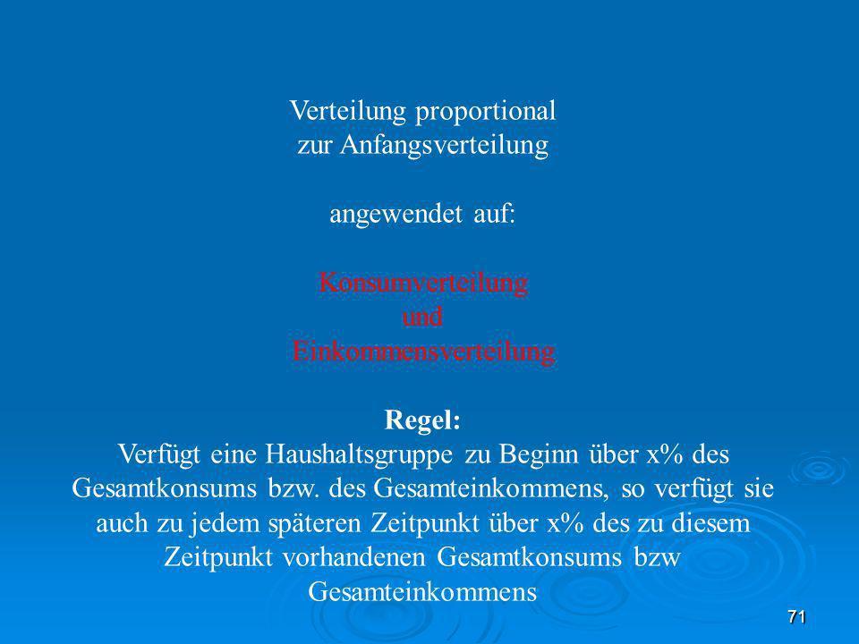 Verteilung proportional zur Anfangsverteilung angewendet auf:
