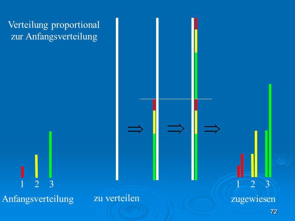 Verteilung proportional zur Anfangsverteilung
