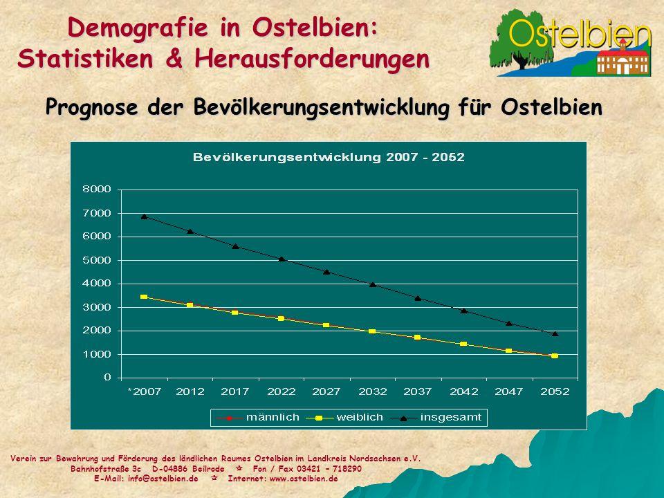 Prognose der Bevölkerungsentwicklung für Ostelbien