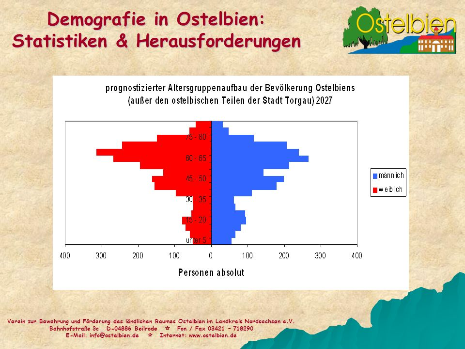 Demografie in Ostelbien: Statistiken & Herausforderungen