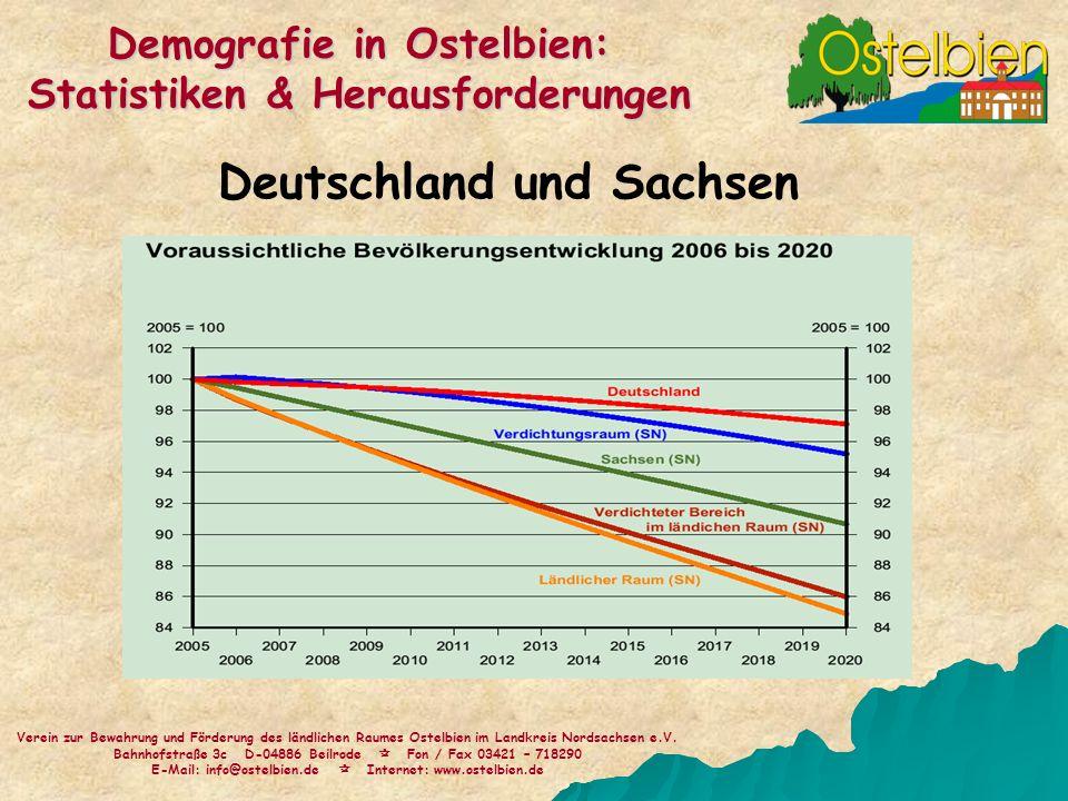Deutschland und Sachsen