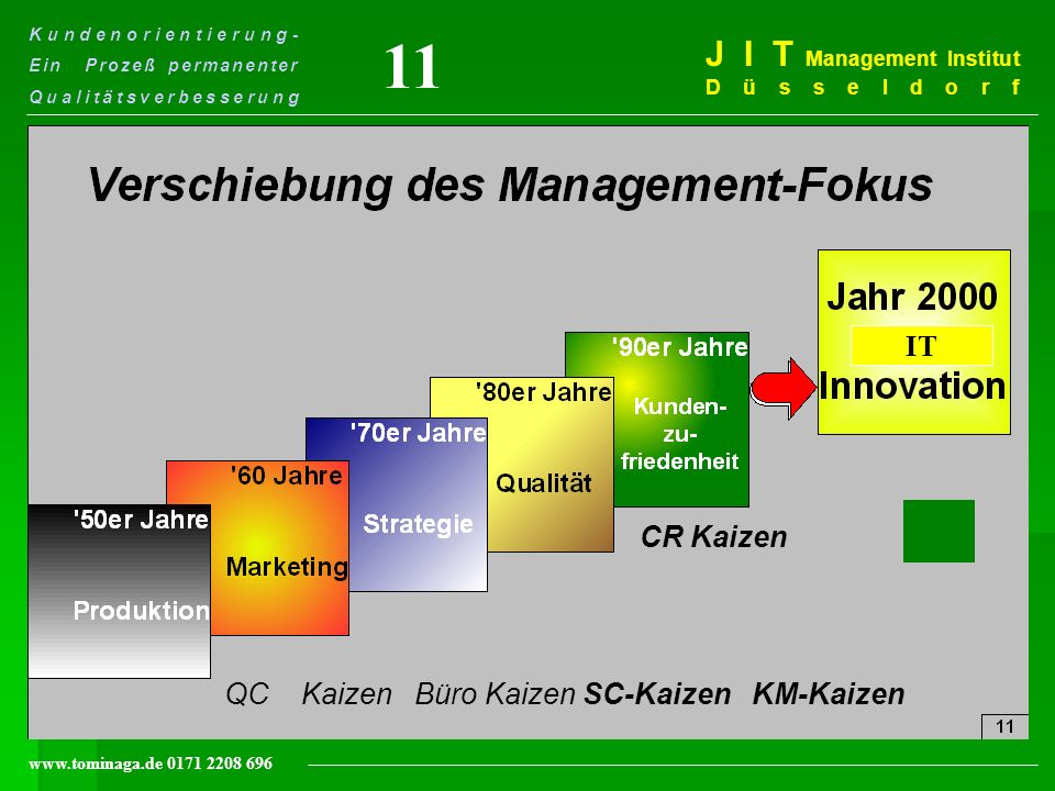 11 J I T Management Institut Düsseldorf IT CR Kaizen