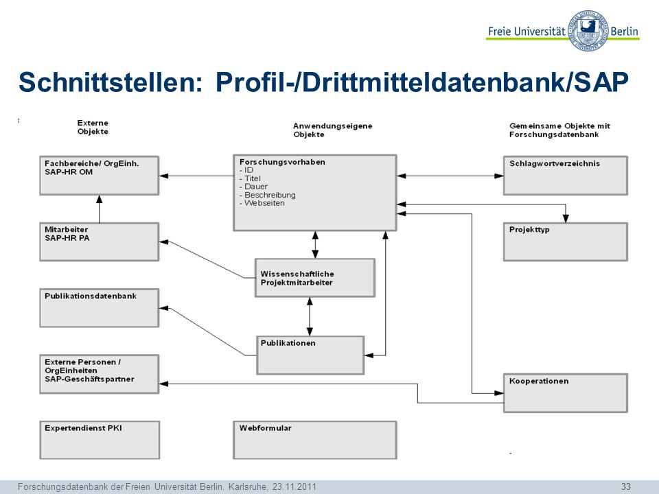 Schnittstellen: Profil-/Drittmitteldatenbank/SAP