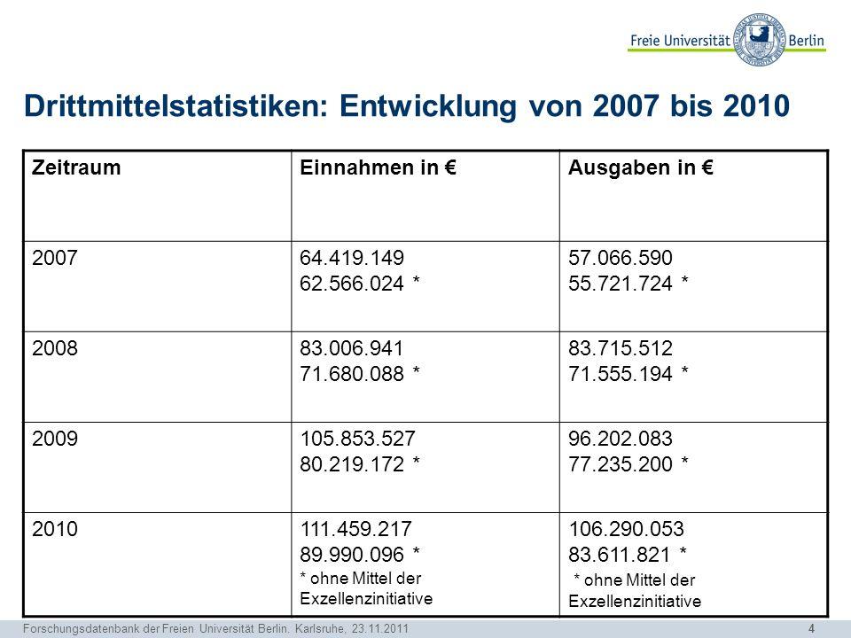 Drittmittelstatistiken: Entwicklung von 2007 bis 2010