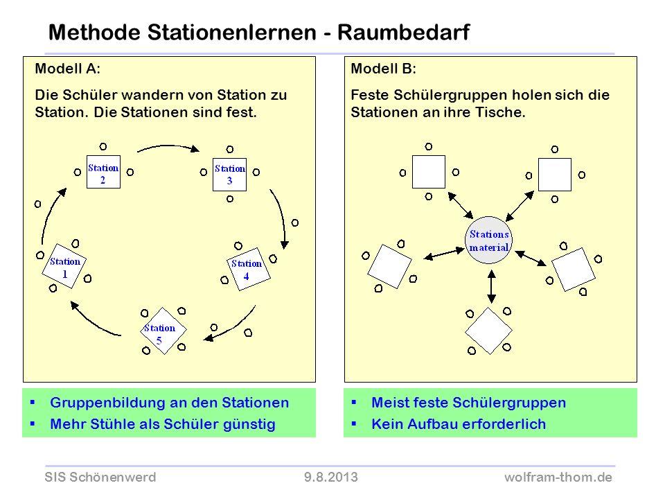 Methode Stationenlernen - Raumbedarf
