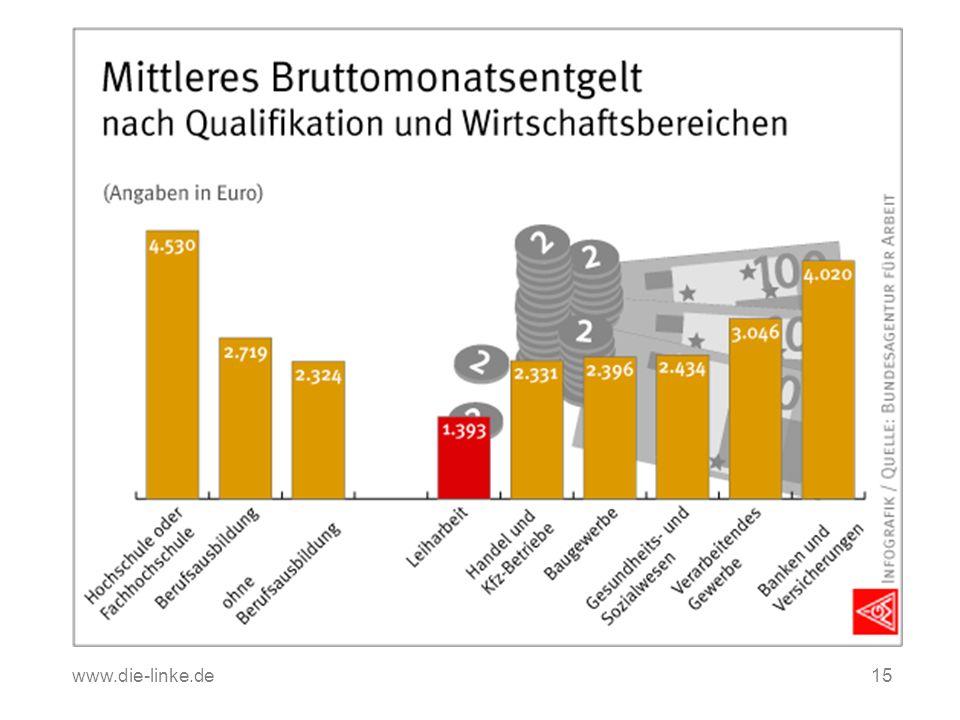 www.die-linke.de Quelle: Bundesagentur für Arbeit