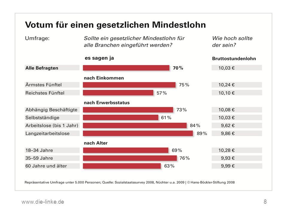 www.die-linke.de Die Leute WOLLEN einen gesetzlichen Mindestlohn!