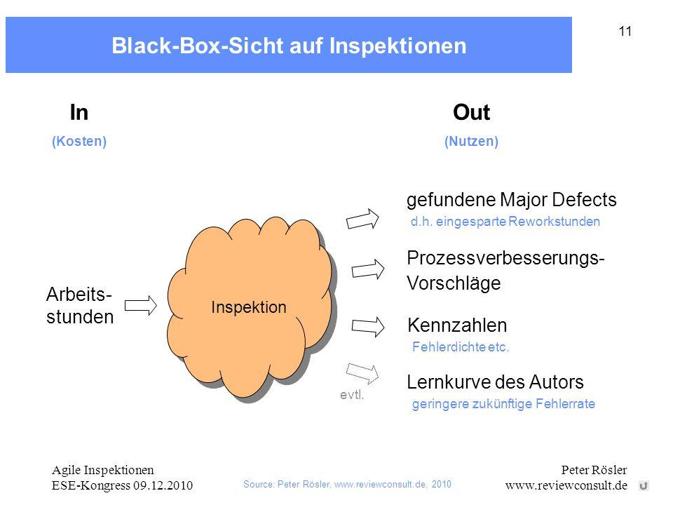 Black-Box-Sicht auf Inspektionen