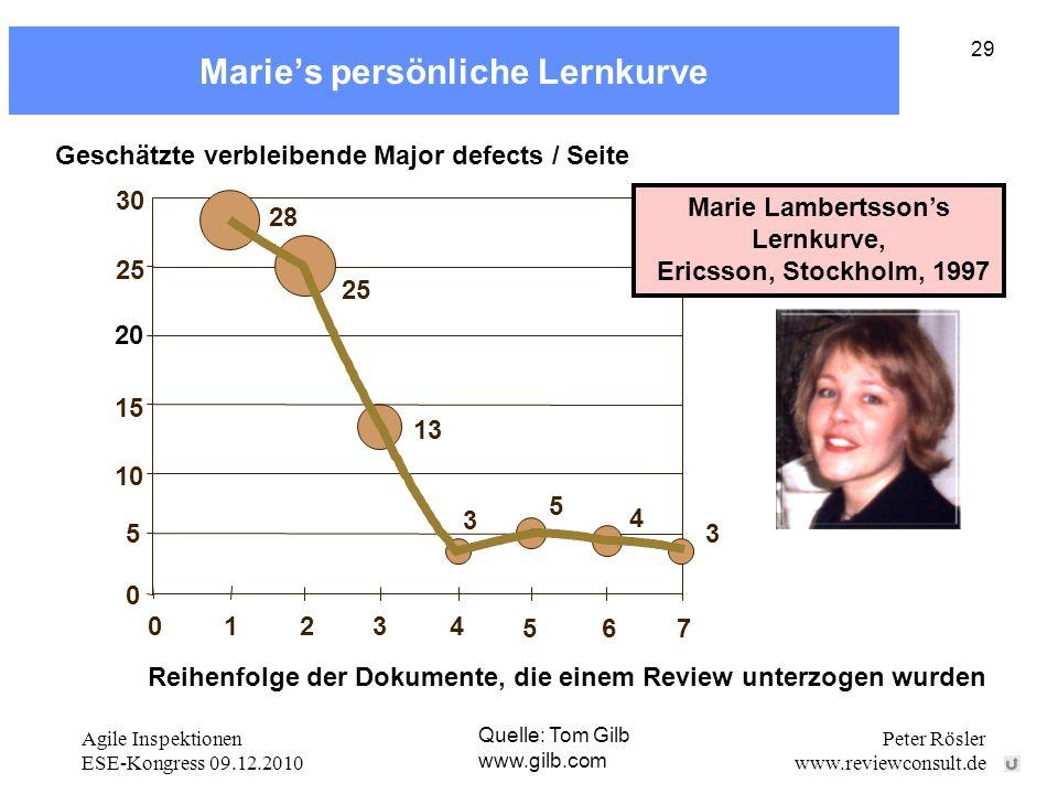 Marie's persönliche Lernkurve