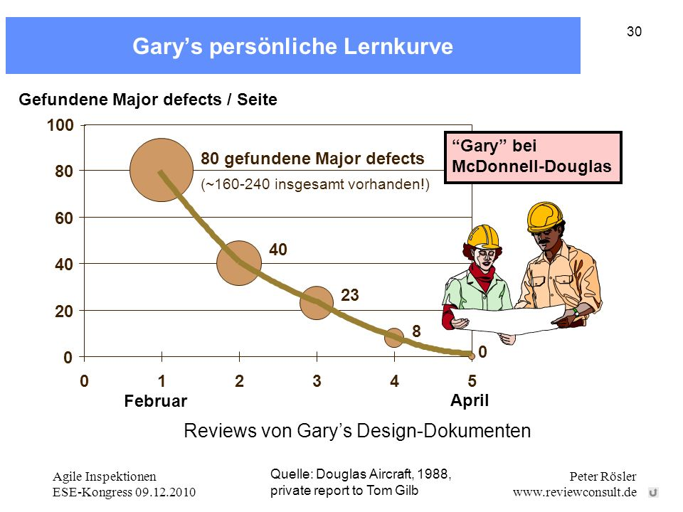 Gary's persönliche Lernkurve