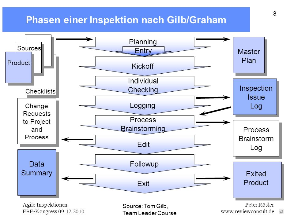 Phasen einer Inspektion nach Gilb/Graham