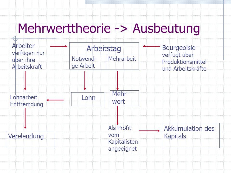 Mehrwerttheorie -> Ausbeutung