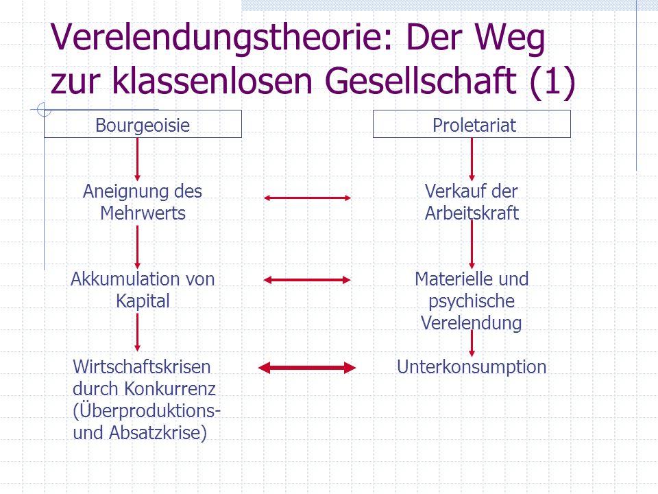 Verelendungstheorie: Der Weg zur klassenlosen Gesellschaft (1)