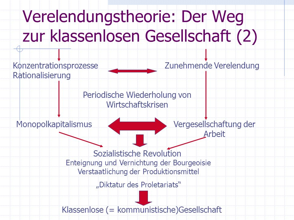 Verelendungstheorie: Der Weg zur klassenlosen Gesellschaft (2)