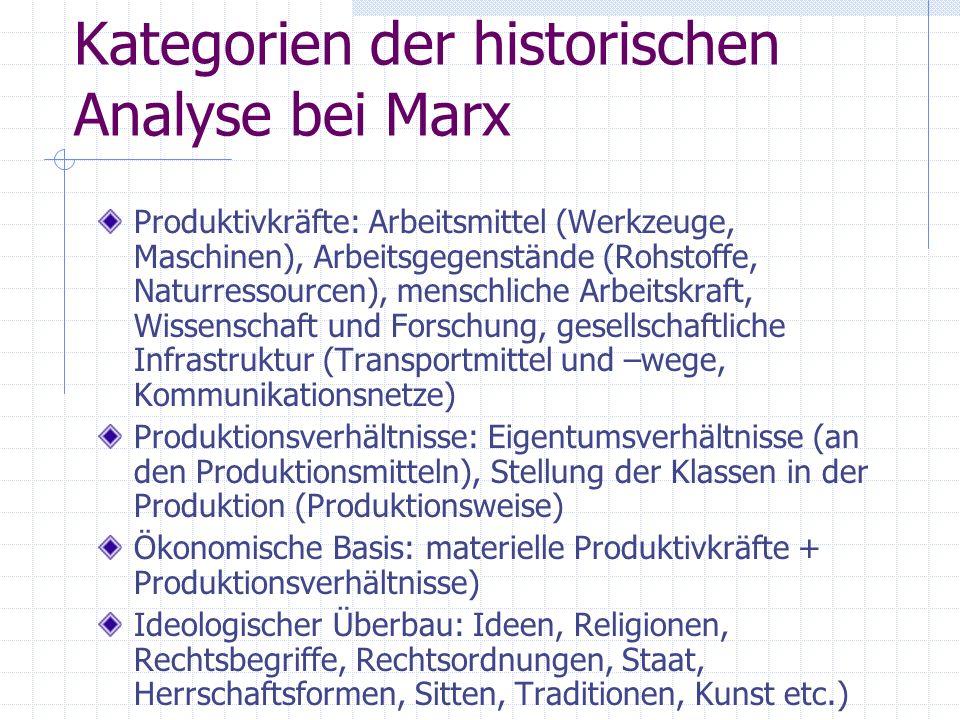 Kategorien der historischen Analyse bei Marx