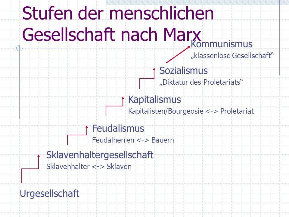 Stufen der menschlichen Gesellschaft nach Marx