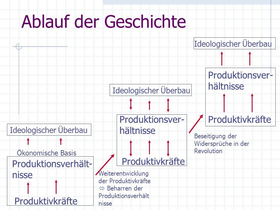 Ablauf der Geschichte Produktionsver-hältnisse
