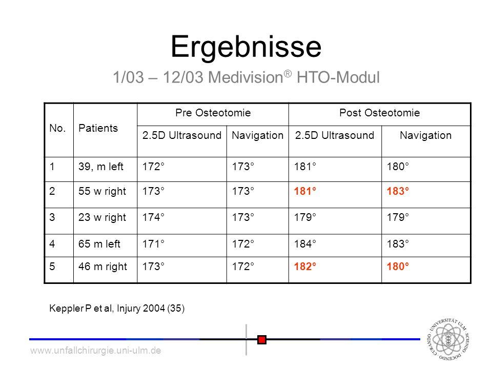 1/03 – 12/03 Medivision® HTO-Modul
