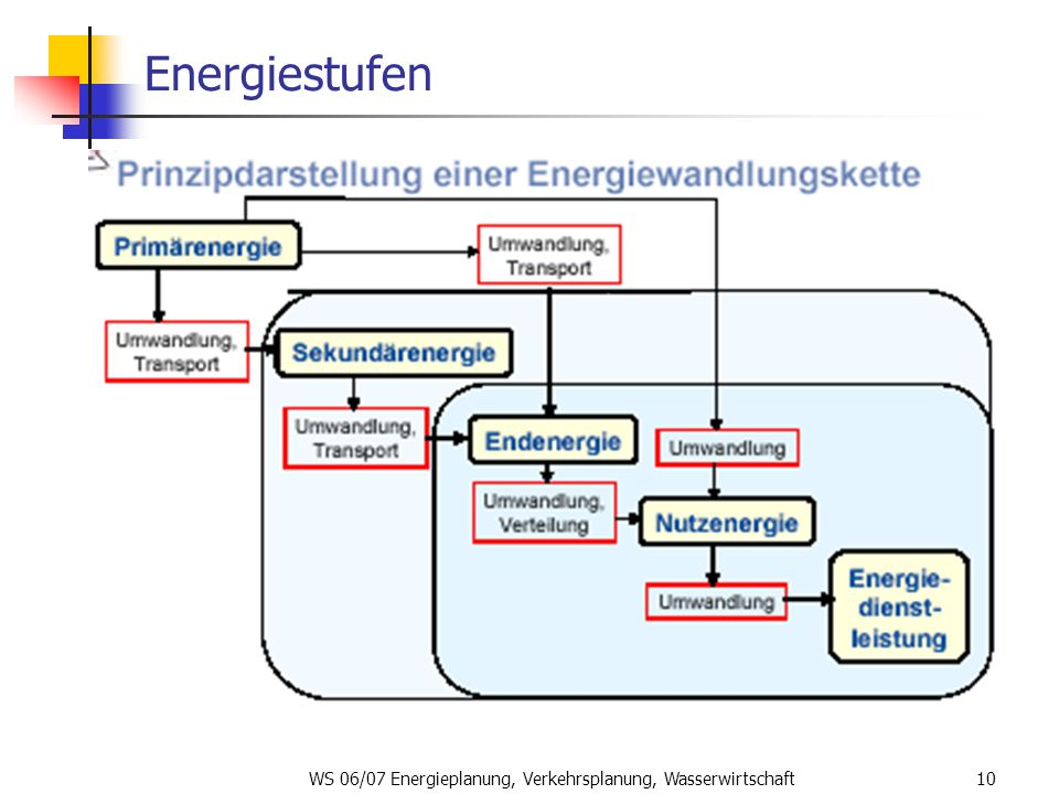 WS 06/07 Energieplanung, Verkehrsplanung, Wasserwirtschaft