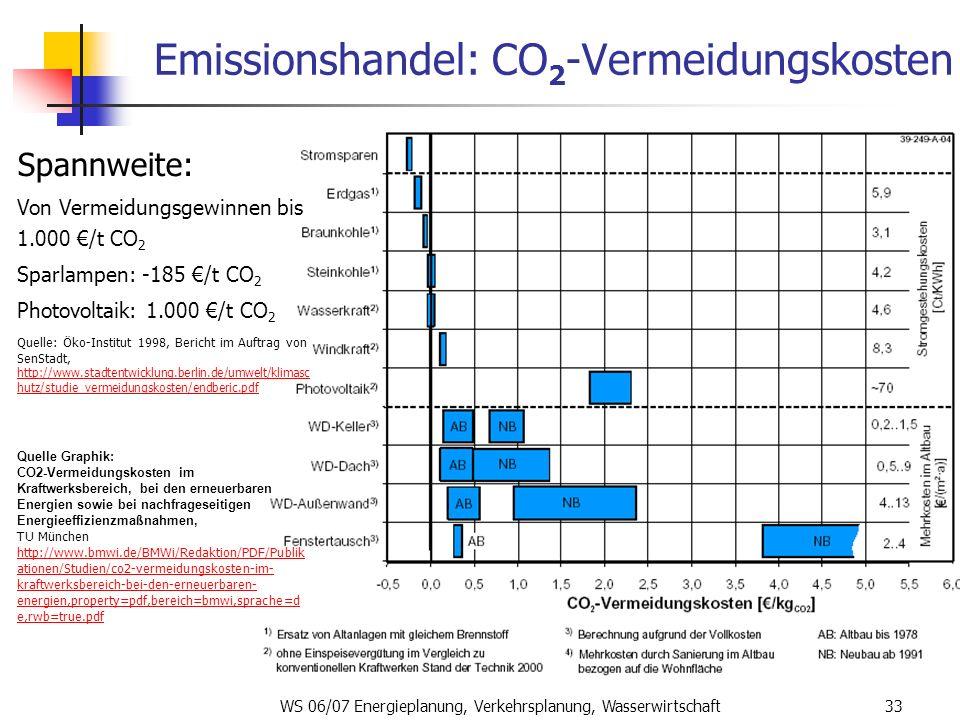 Emissionshandel: CO2-Vermeidungskosten