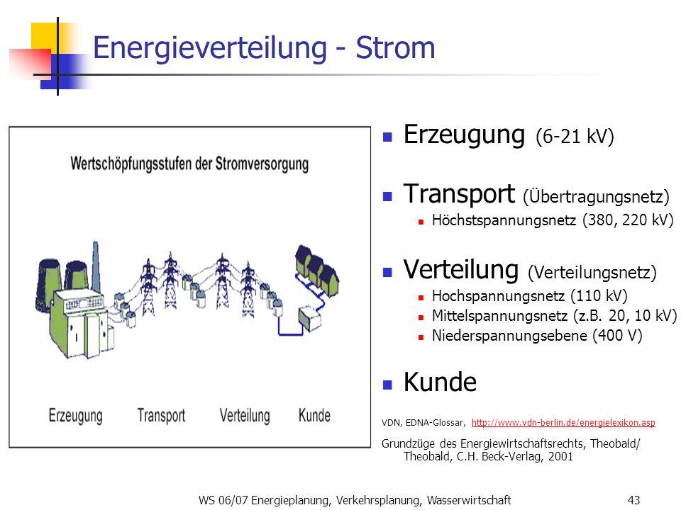 Energieverteilung - Strom