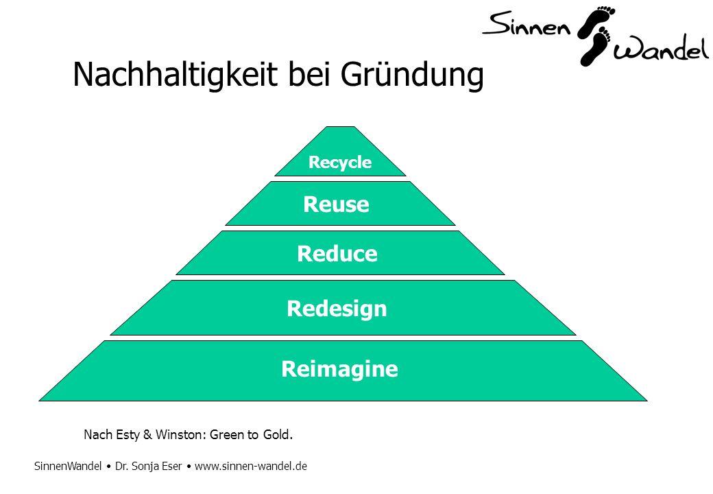 Nachhaltigkeit bei Gründung