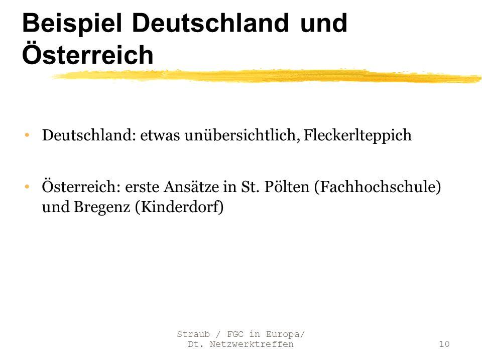 Beispiel Deutschland und Österreich