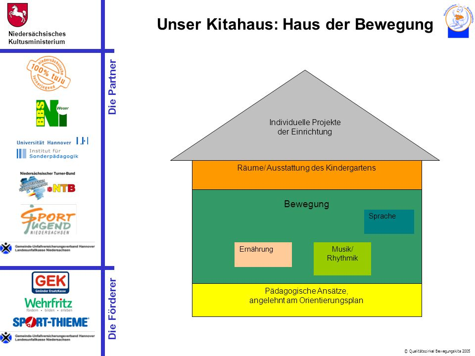 Unser Kitahaus: Haus der Bewegung