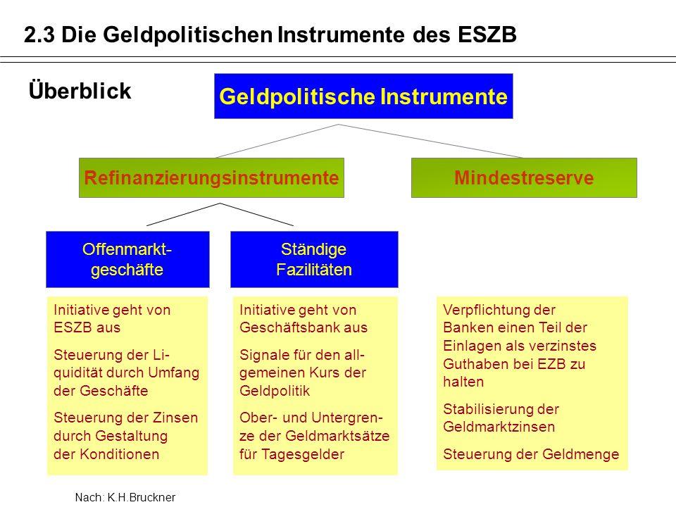 Geldpolitische Instrumente Refinanzierungsinstrumente
