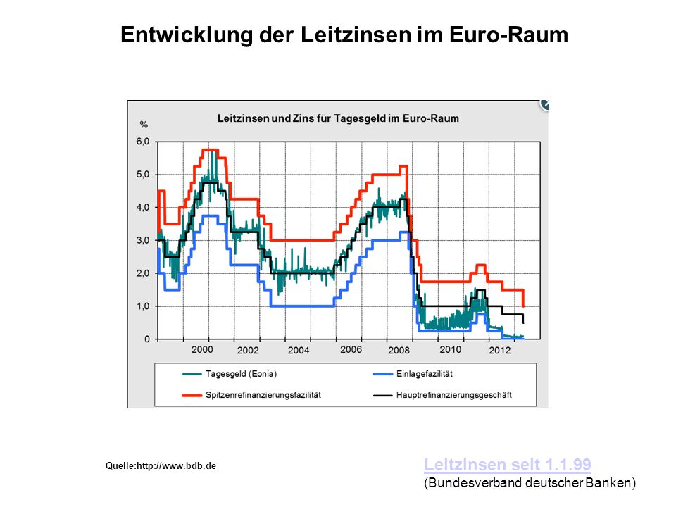 Entwicklung der Leitzinsen im Euro-Raum