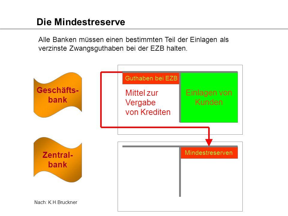 Die Mindestreserve Geschäfts- bank Einlagen von Kunden