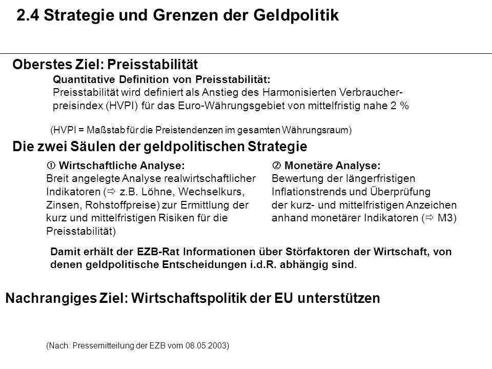 2.4 Strategie und Grenzen der Geldpolitik