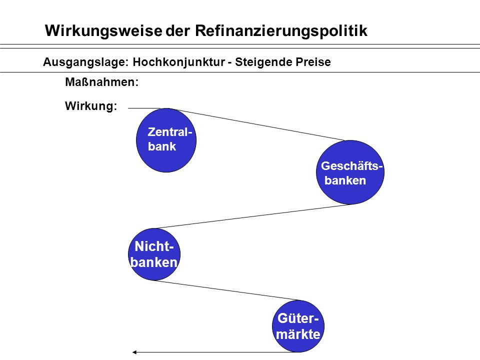 Wirkungsweise der Refinanzierungspolitik