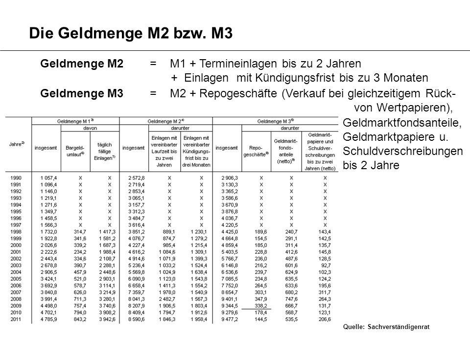 Die Geldmenge M2 bzw. M3 Geldmenge M2 = M1 + Termineinlagen bis zu 2 Jahren. + Einlagen mit Kündigungsfrist bis zu 3 Monaten.