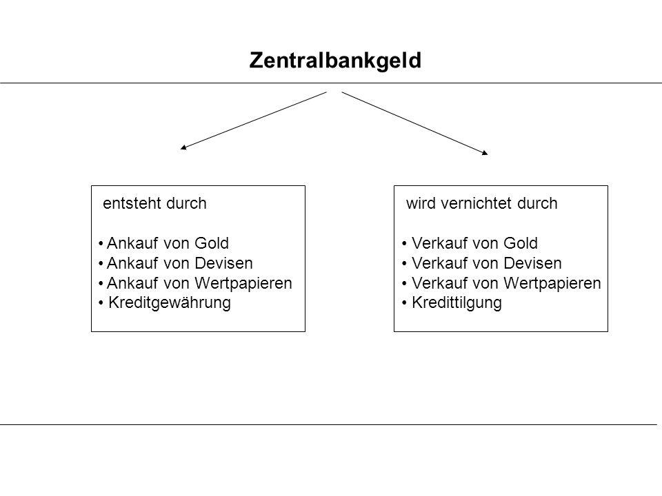 Zentralbankgeld entsteht durch Ankauf von Gold Ankauf von Devisen