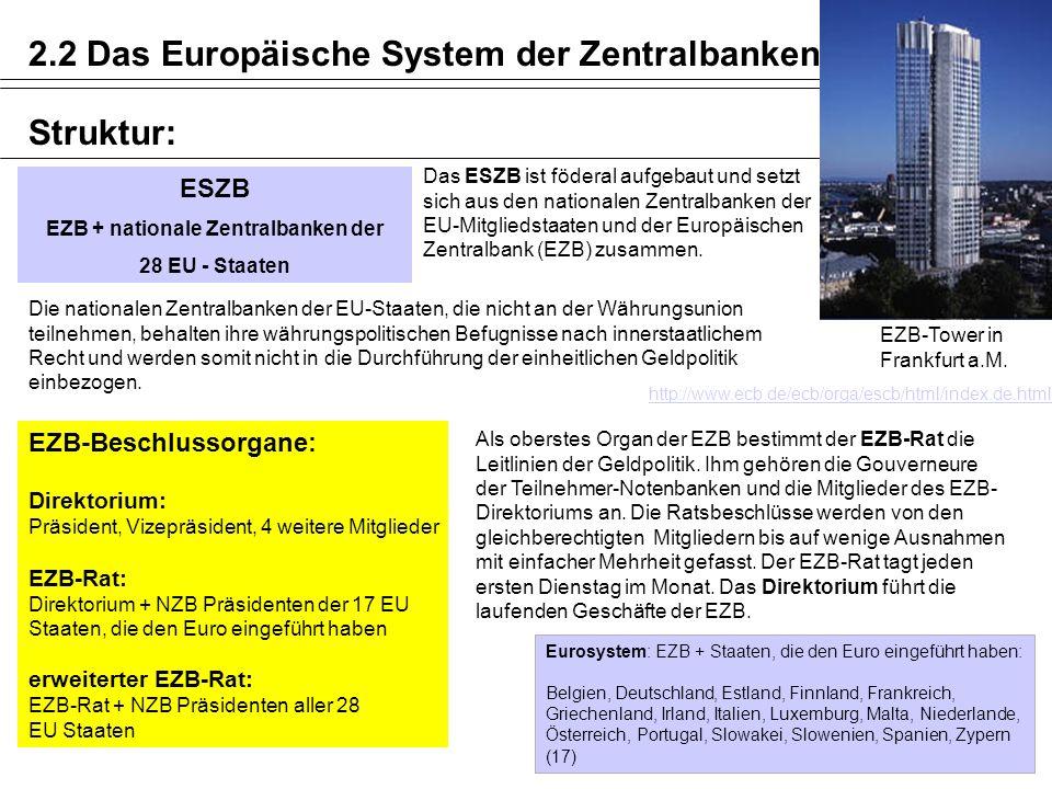 EZB + nationale Zentralbanken der