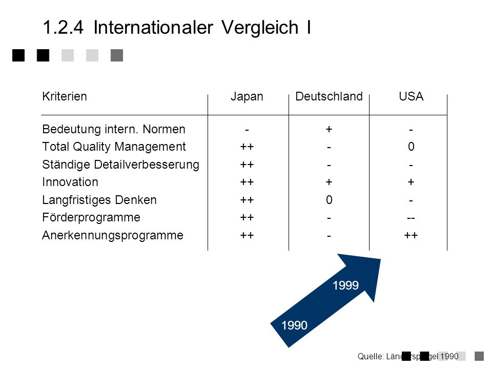 1.2.4 Internationaler Vergleich I