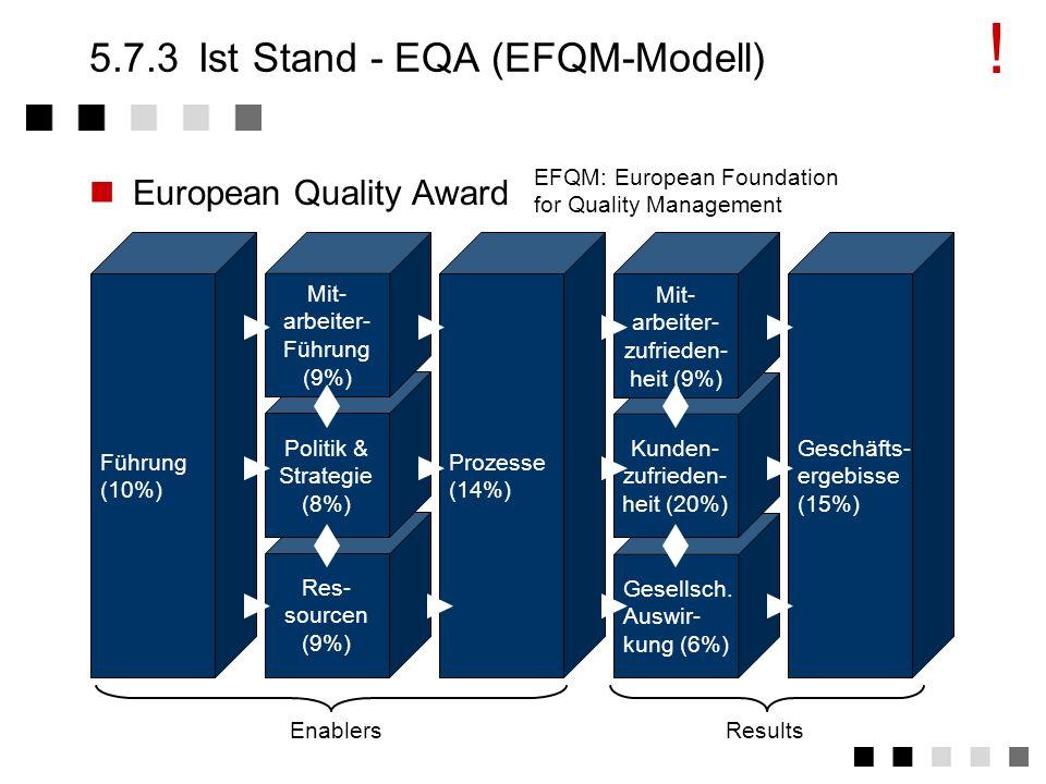 5.7.3 Ist Stand - EQA (EFQM-Modell)