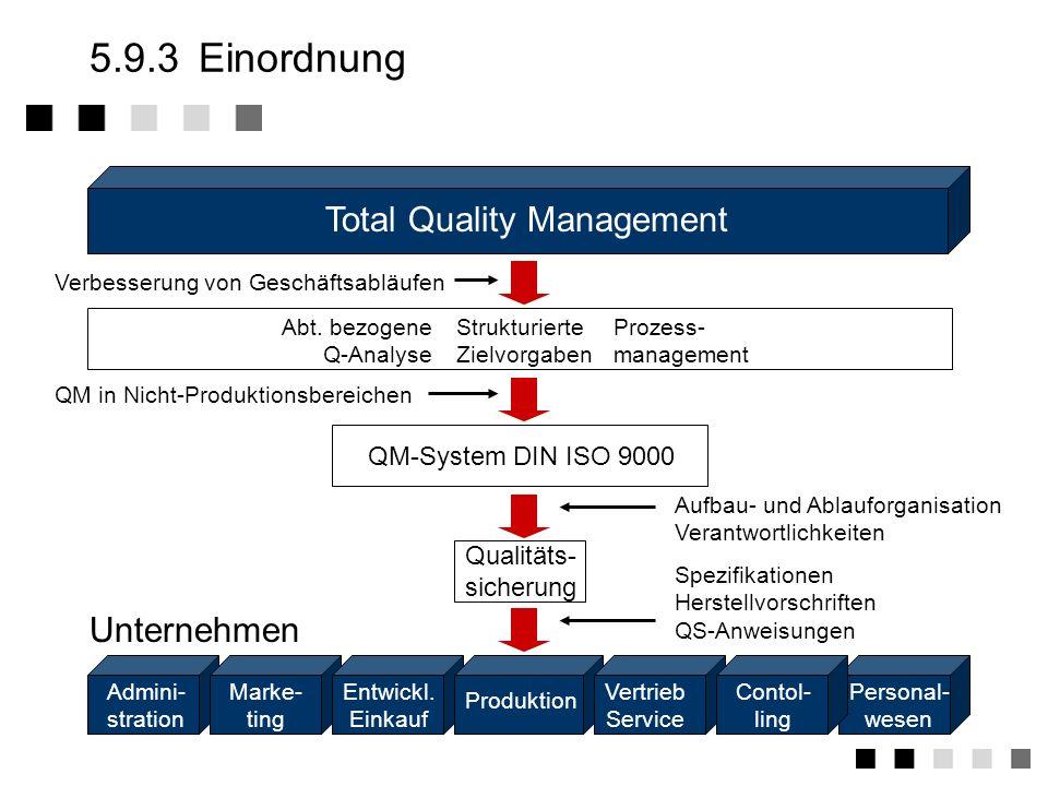 5.9.3 Einordnung Total Quality Management Unternehmen