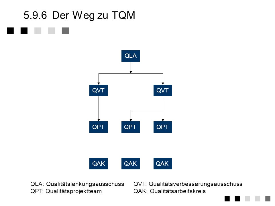 5.9.6 Der Weg zu TQM QLA QVT QPT QAK