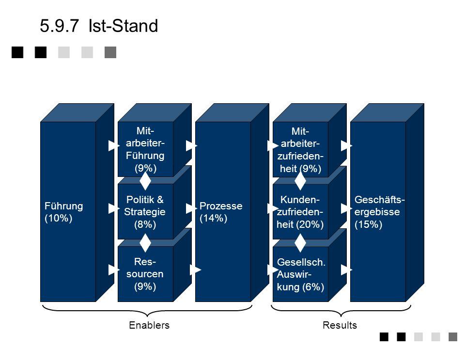 5.9.7 Ist-Stand Führung (10%) Prozesse (14%) Res- sourcen (9%)
